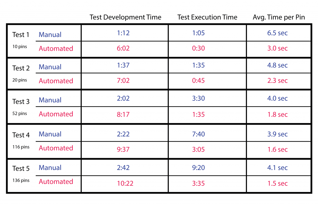 manual versus automated testing results